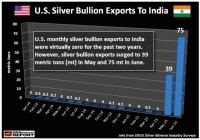 Stunning Development In The U.S. Silver Market, posted by SRSrocco
